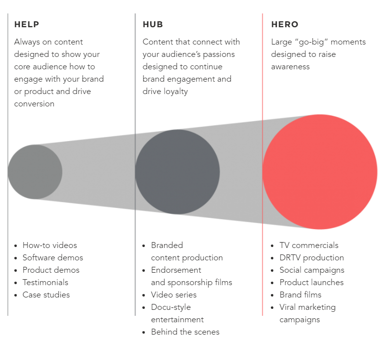 Help Hub Hero Video Marketing
